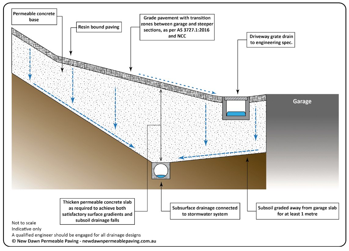 permeable concrete base over the subsurface drain